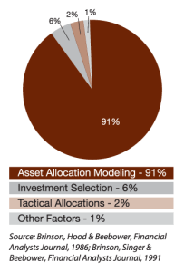 Asset Allocation Pie Chart