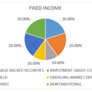 Making Sense of Fixed Income Investing